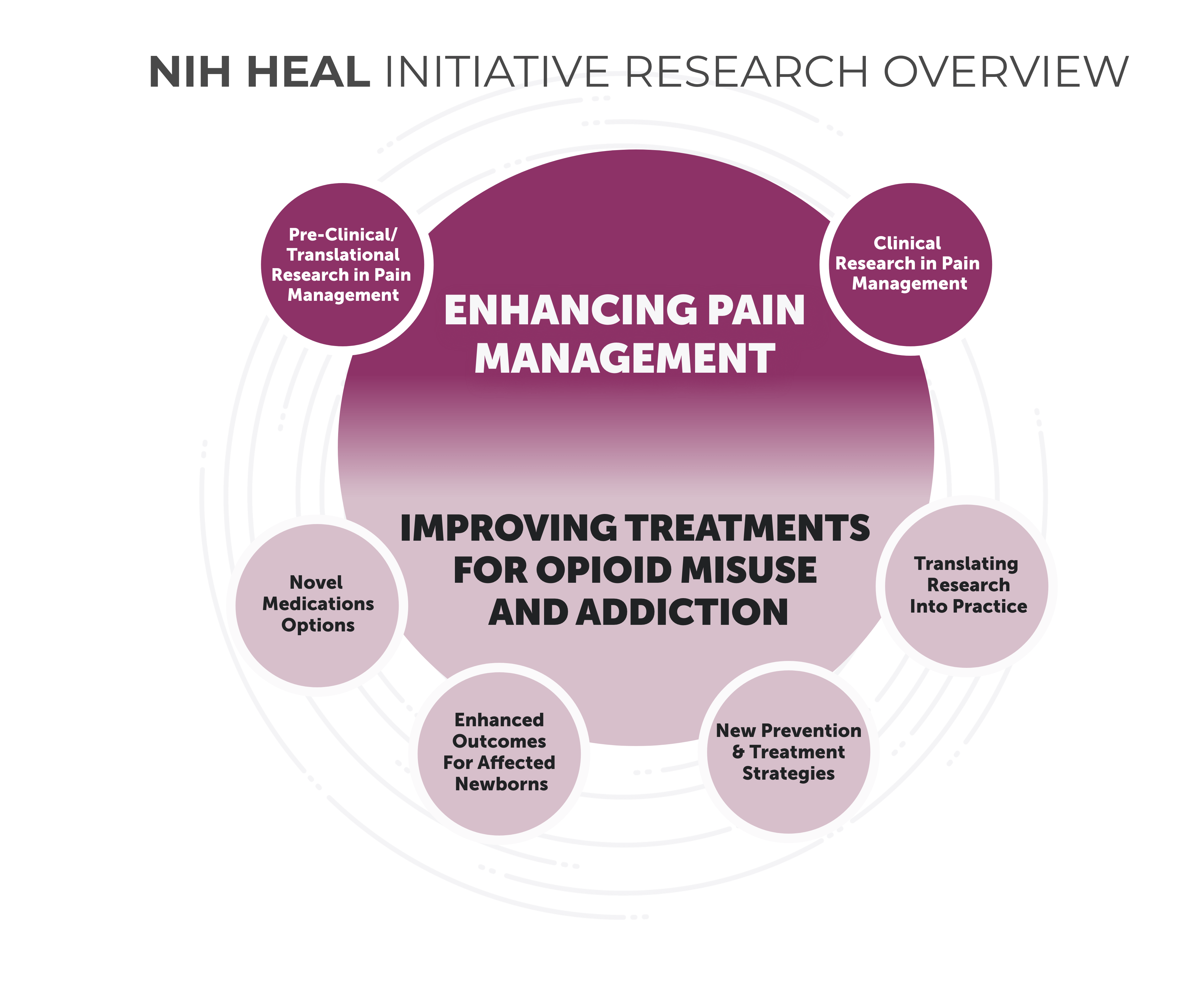 The NIH HEAL Initiative's six research focus areas are grouped in two themes: enhancing pain management and improving treatment for opioid misuse and addiction. Learn more about the NIH HEAL Initiative's research focus areas.