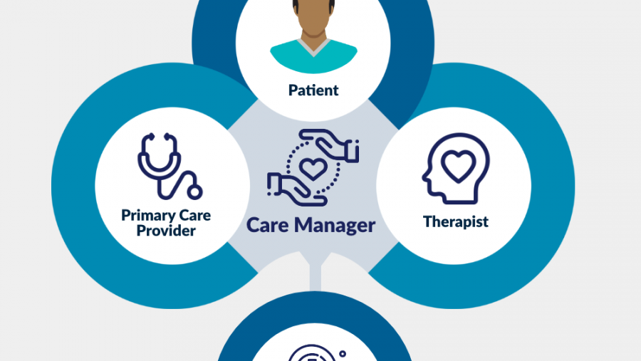 Graphic depicting the Collaborative Care Model process.